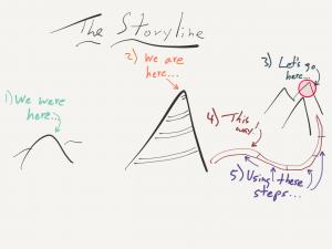Strategy Storyline